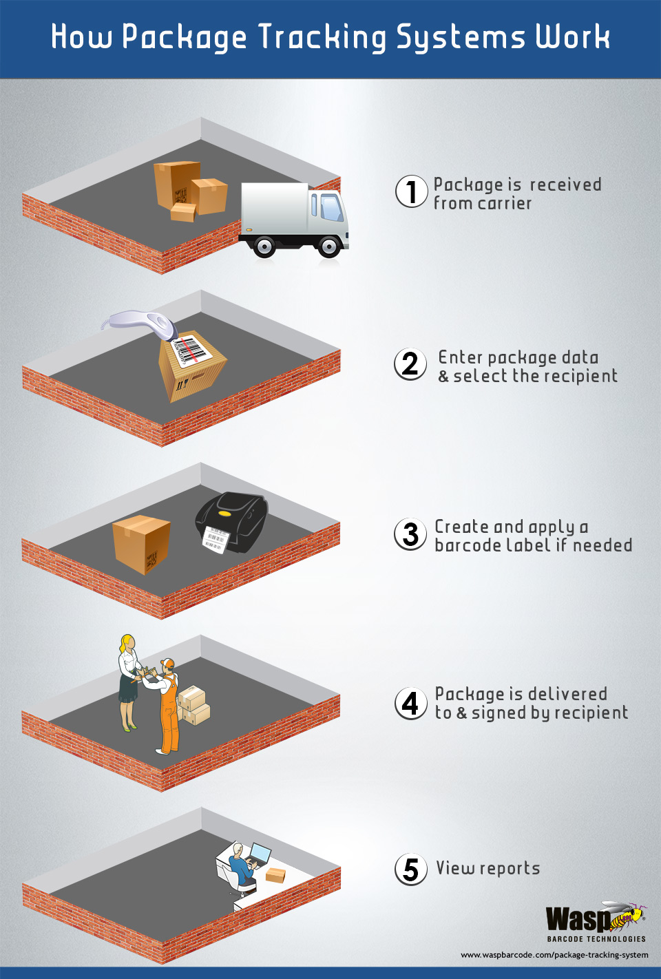 How Package Tracking Systems Work