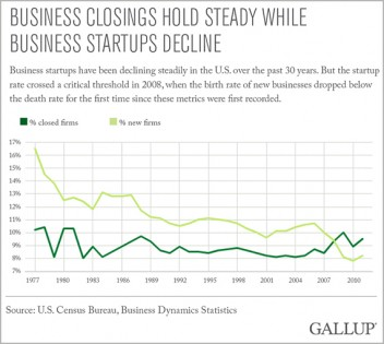 Business Closings Chart
