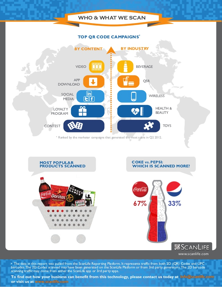 Mobile Barcode Trend Report By Scanlife An Infographic Q2