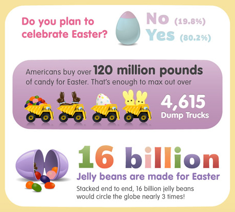 easter_infographic_cropped-0315