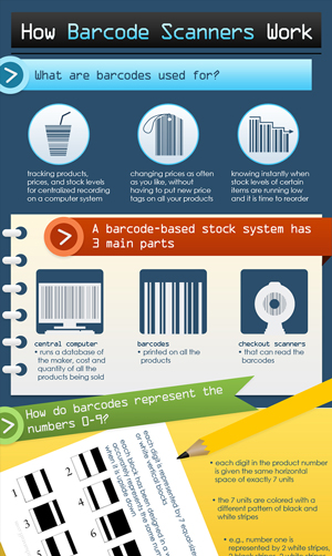 Barcode: The Ultimate Guide to Barcodes