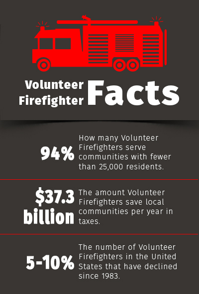 firefighter-facts-050515