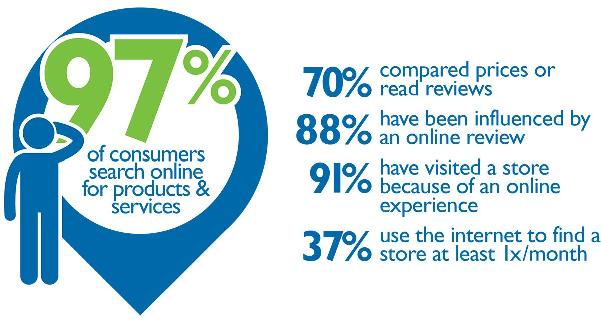 Caption From The Score Infographic Customer Friendly Websites